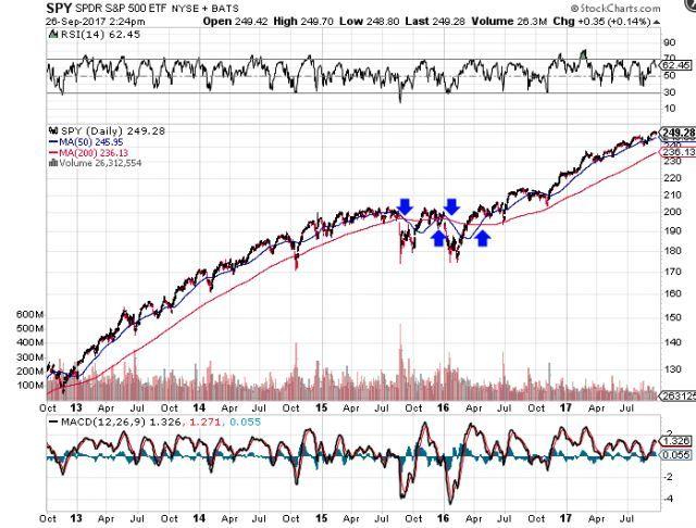 股票入門課程,初學者股票技術分析策略