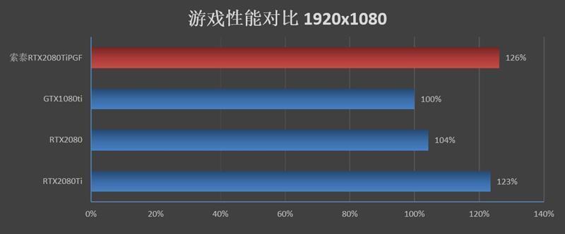 索泰RTX2080Ti 玩家力量至尊PGF OC14评测的照片 - 51