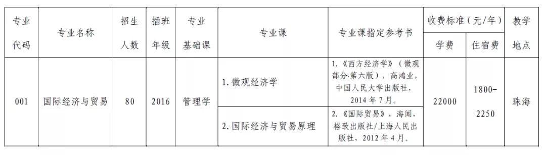 2019年北京理工大学珠海学院专插本招生简章