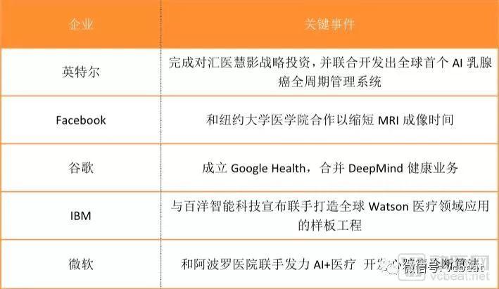 """九大变化见证""""医疗影像+AI""""2018落地之年!-雪花新闻"""