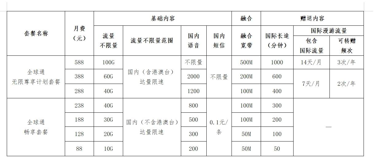 """中国移动""""全球通""""品牌焕新出发 套餐最低88元起的照片 - 4"""