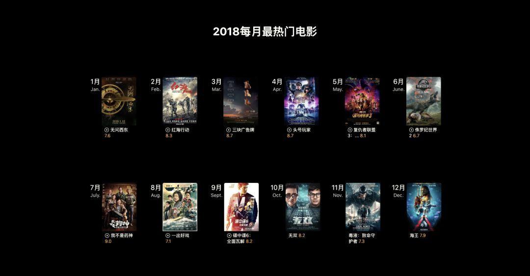 豆瓣发布2018年度电影榜单 《我不是药神》评分最高的照片 - 42