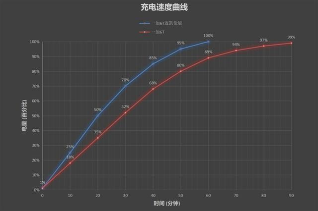 一加6T迈凯伦版评测 探安卓手机速度极限!的照片 - 31