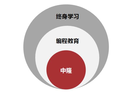 """""""智""""能创造未来 中隆文化打造编程教育解决方案平台"""