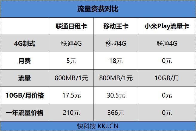 小米Play评测,1年120G流量免费用!的照片 - 24