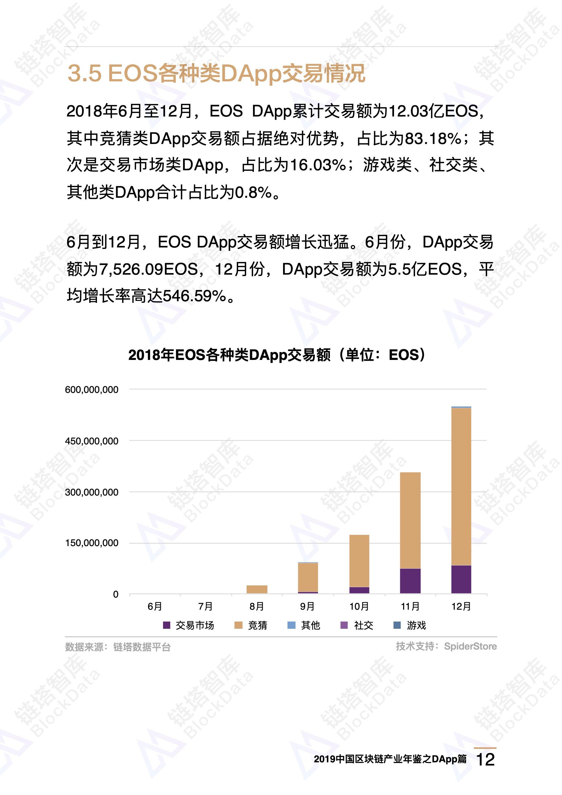 伪需求 or 新机遇——2018年DApp分析 | 链塔区块链产业年鉴精选