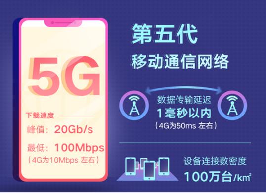 这有一份关于5G的小知识,你或许用得上