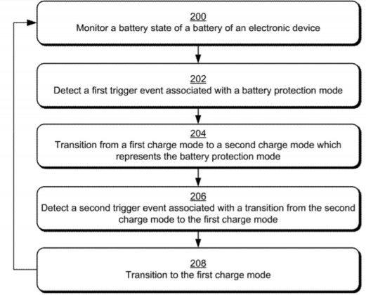 微软专利详细介绍了Win10设备的电池保护模式的照片 - 3