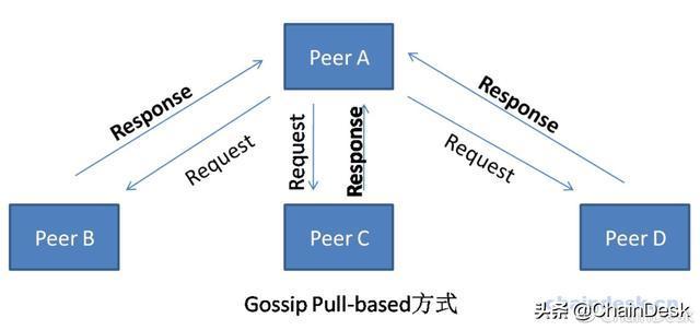 区块链技术指南:认识Gossip