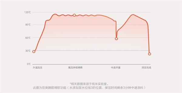 米家电压力锅发布:电磁无极调压 售599元的照片 - 3