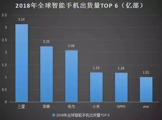 【市場】2018年度全球智慧手機出貨量排行 華為竟不是第二