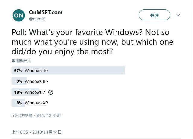你最喜欢哪个Windows版本?67%人选择Win10的照片 - 2