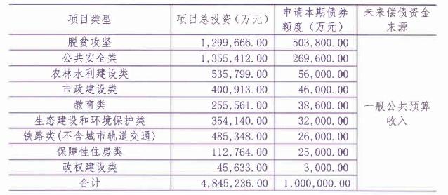 新疆拟发行100亿元地方债,主要用于脱贫攻坚、公共安全等|