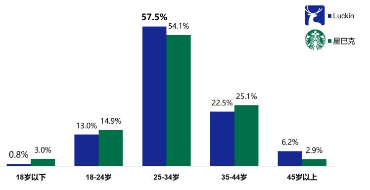 韭菜财经大数据:星巴克PK瑞幸,谁输谁赢得用数据说话