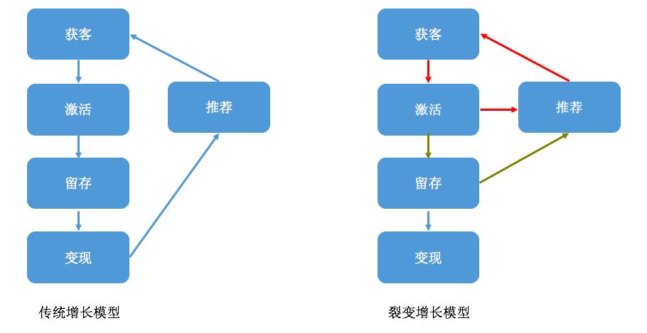 如何做微信裂变增长?1个模型+4个步骤!