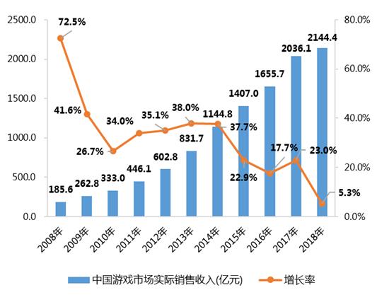巨變中的中國游戲市場:單機游戲的崛起,免費網游的時代不再