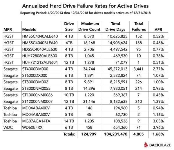 2018年度机械硬盘故障率报告:东芝14TB重灾、HGST最稳定的照片 - 4