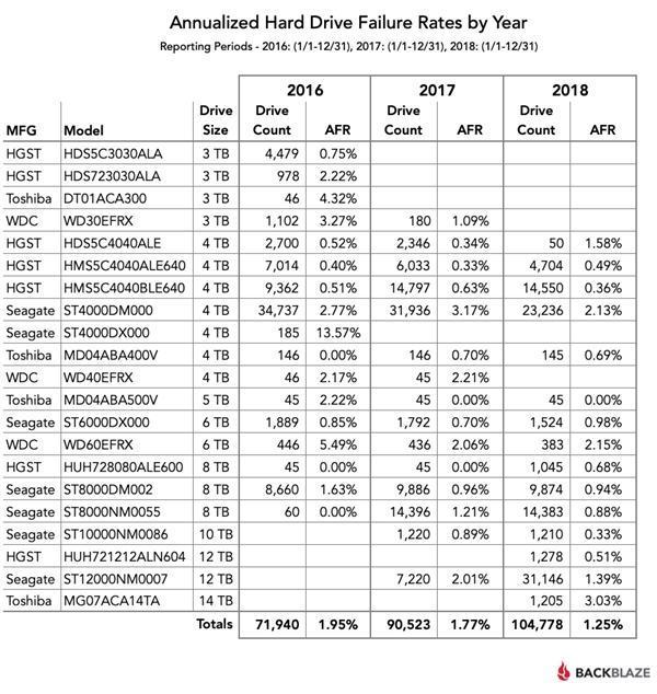 2018年度机械硬盘故障率报告:东芝14TB重灾、HGST最稳定的照片 - 2