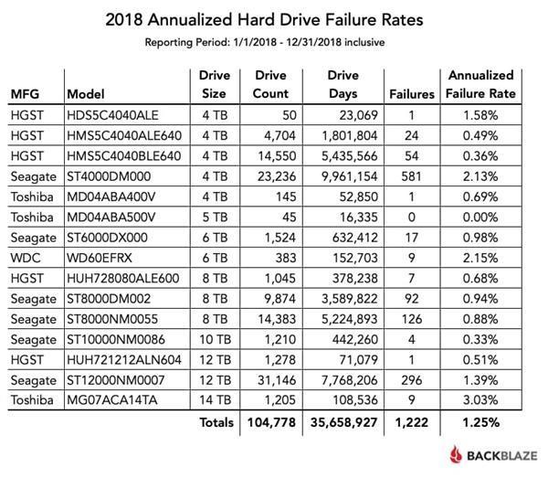 2018年度机械硬盘故障率报告:东芝14TB重灾、HGST最稳定的照片 - 3
