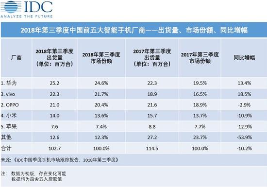 是中国市场拖累苹果么?是苹果自己啊!的照片 - 2