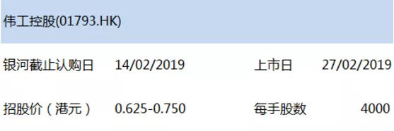 伟工控股(01793.HK)新股鑫东财配资现金申购