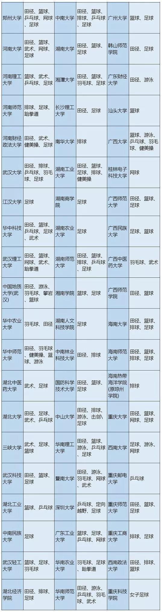 2019高水平运动队297所高校招生有哪些新变化?(附招生院校名单表)