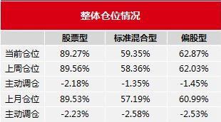 偏股型基金連續兩周小幅加倉,倉位總體升至歷史中高水準