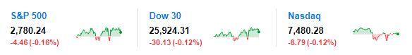 欧美经济数据弱于预期 美股低开