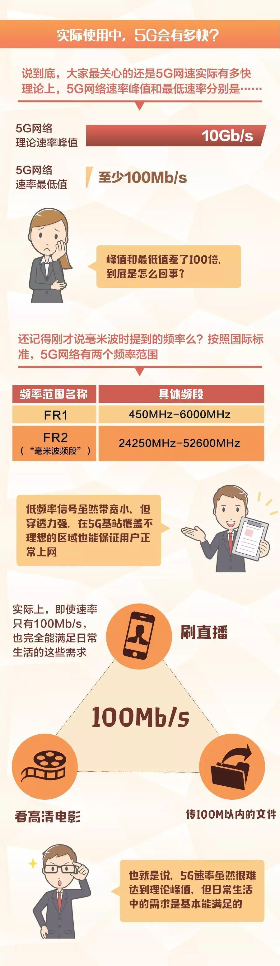关于5G的原理 这张图全说清楚了的照片 - 6