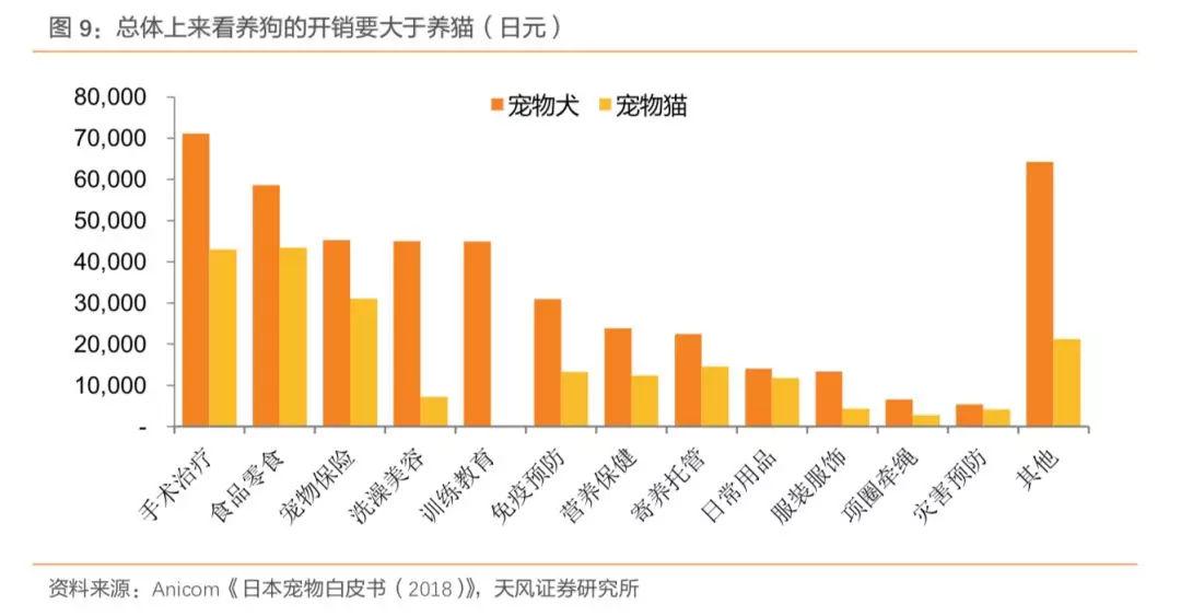 日韩宠物产业发展史,带给中国宠物市场哪些启示?