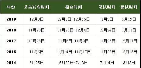 2019广西农信社招聘考试的那些变化
