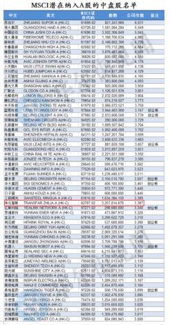 传化智联入选MSCI中国指数