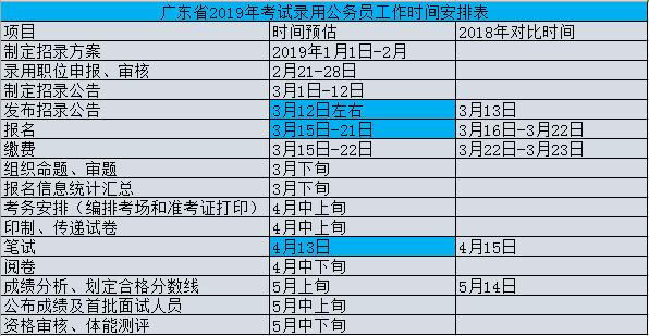 2019广东省考公告将于3月12日公布?深圳市考何时公布?