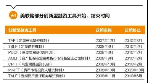 杨望:非常规货币政策退出机制研究——以日本、美国为例