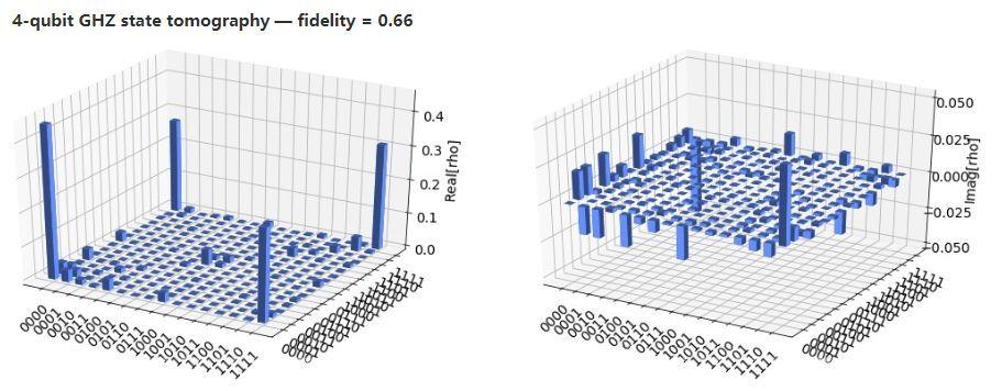 量子摩尔定律问世 – 量子体积每年翻番 10年内实现量子霸权的照片 - 10