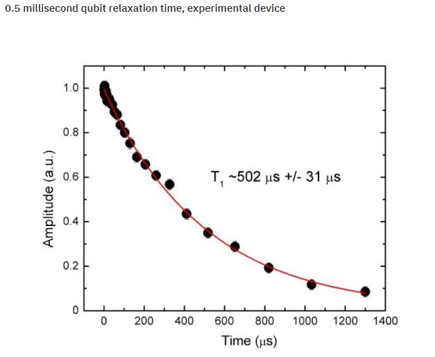 量子摩尔定律问世 – 量子体积每年翻番 10年内实现量子霸权的照片 - 8