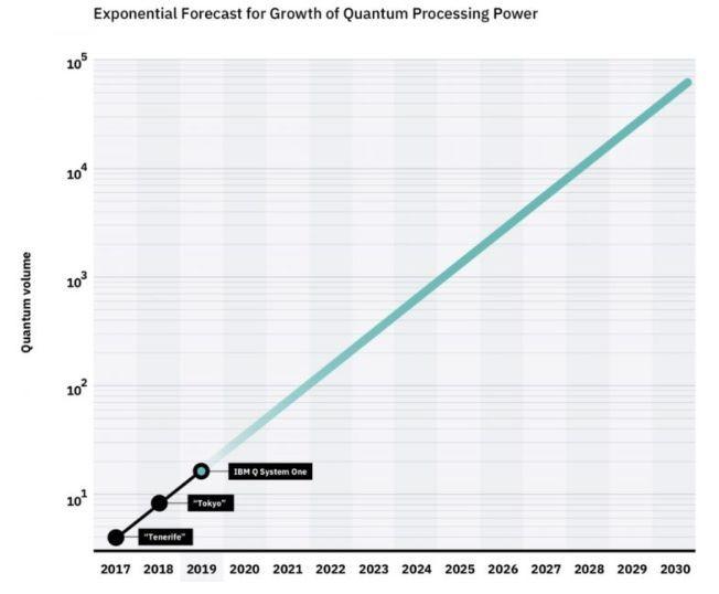 量子摩尔定律问世 – 量子体积每年翻番 10年内实现量子霸权的照片 - 2