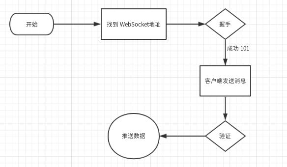 Python如何爬取實時變化的WebSocket資料- PTT頭條