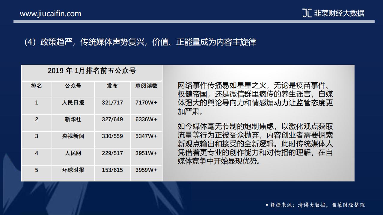 韭菜财经大数据:《2019年内容创业市场报告》插图10