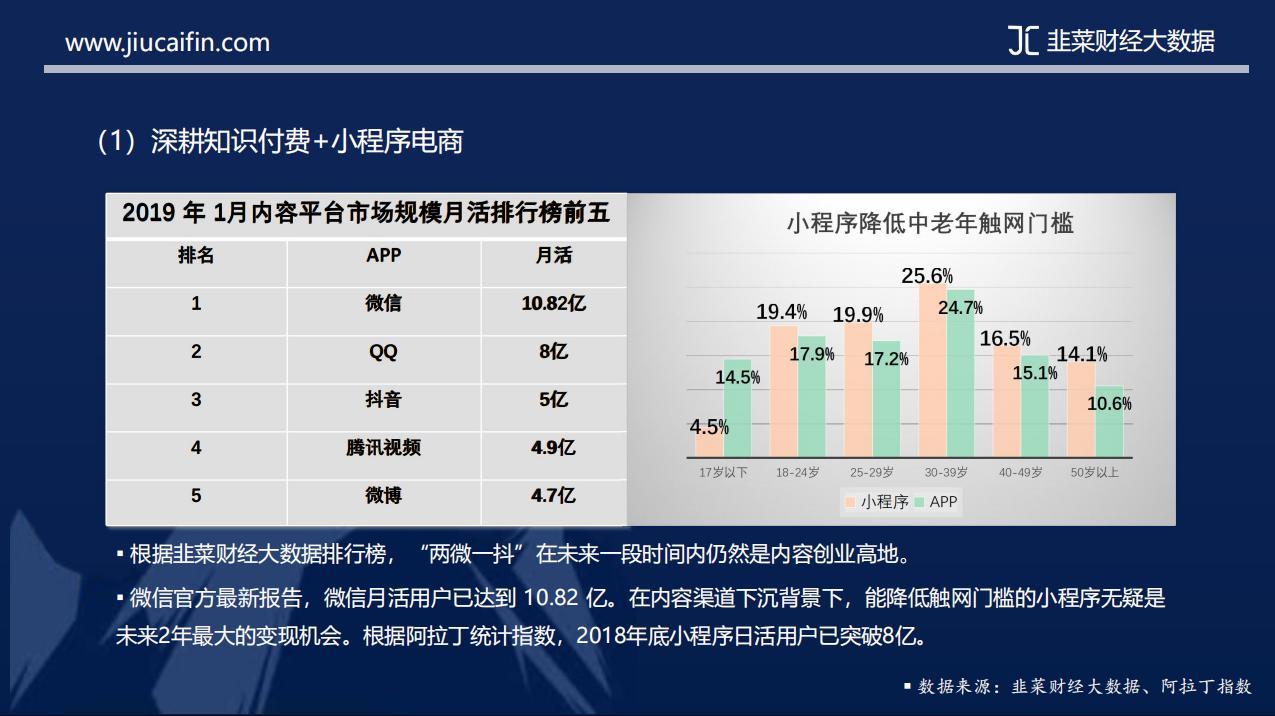 韭菜财经大数据:《2019年内容创业市场报告》