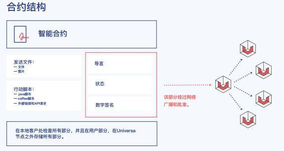 Universa(UTNP)介绍、网址及交易平台
