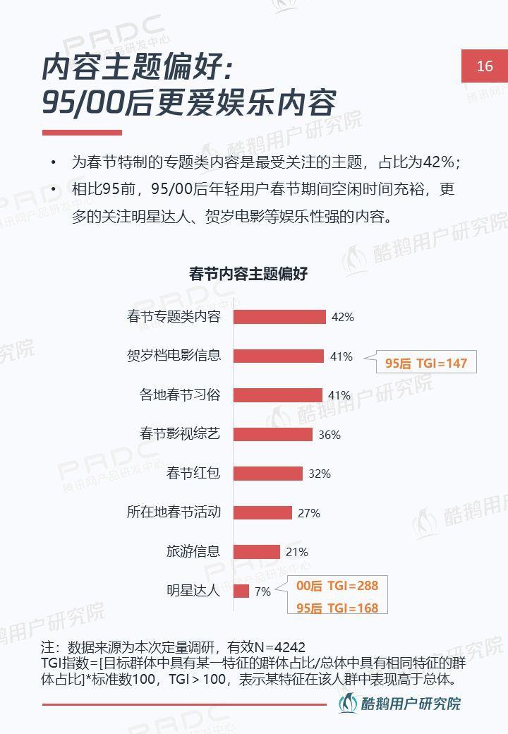 线上贺岁新姿势:解读年轻一族春节互联网生活!