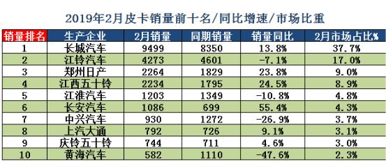 长城皮卡2月份市占率37.7% 25个省份排名第一