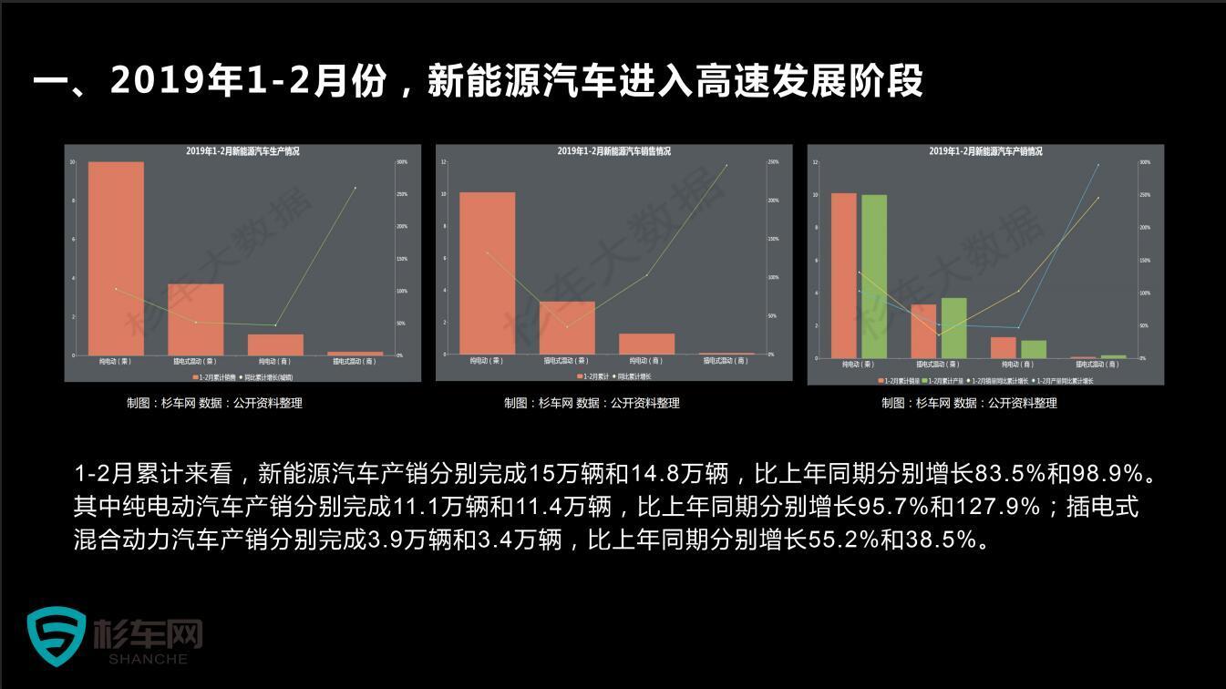 杉车网新能源汽车行业数据报告(三)