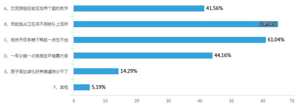 """网友选出6大影响租房幸福感的指数:独立卫生间与住得近成""""刚需"""""""