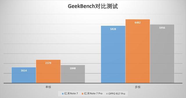 Redmi Note 7 Pro简评:1599元 友商3K+旗舰处理器相机全给你的照片 - 17