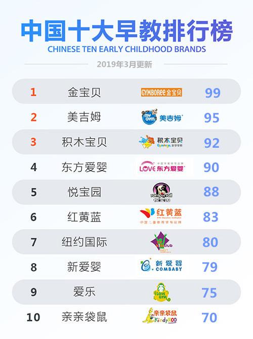 2019中国早教十大排名