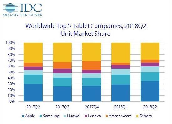 为啥同级别iPad售价比iPhone低几千元?的照片 - 6