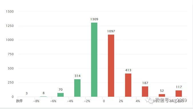 股市短线和超短线市场预测