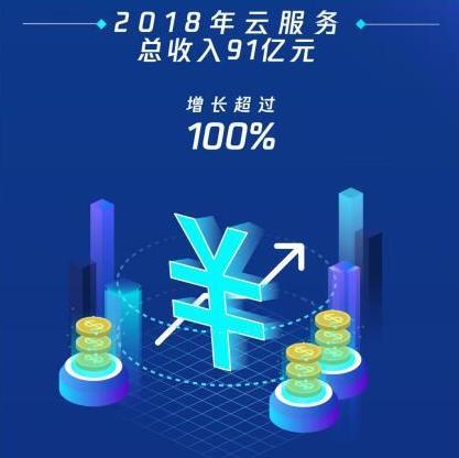 腾讯云2018年营收增速超阿里云,多个行业云市场占有率第一